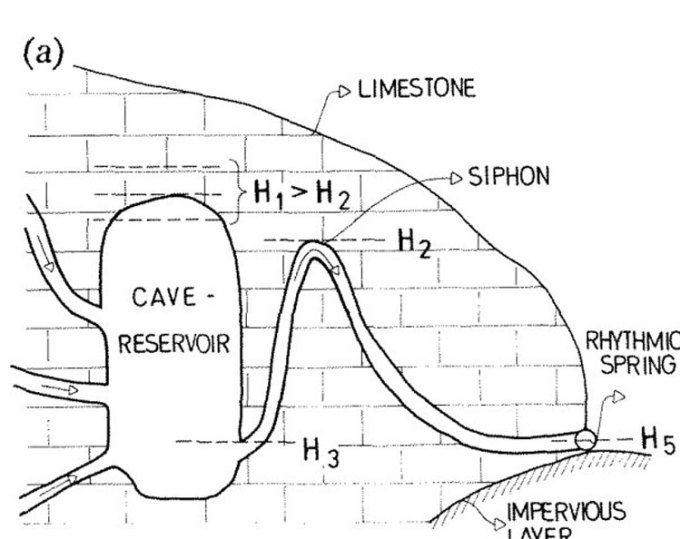 Ảnh minh họa cho hiệu ứng siphon xảy ra tại suối Ngắt quãng. Ảnh: Bonacci & Bojanic